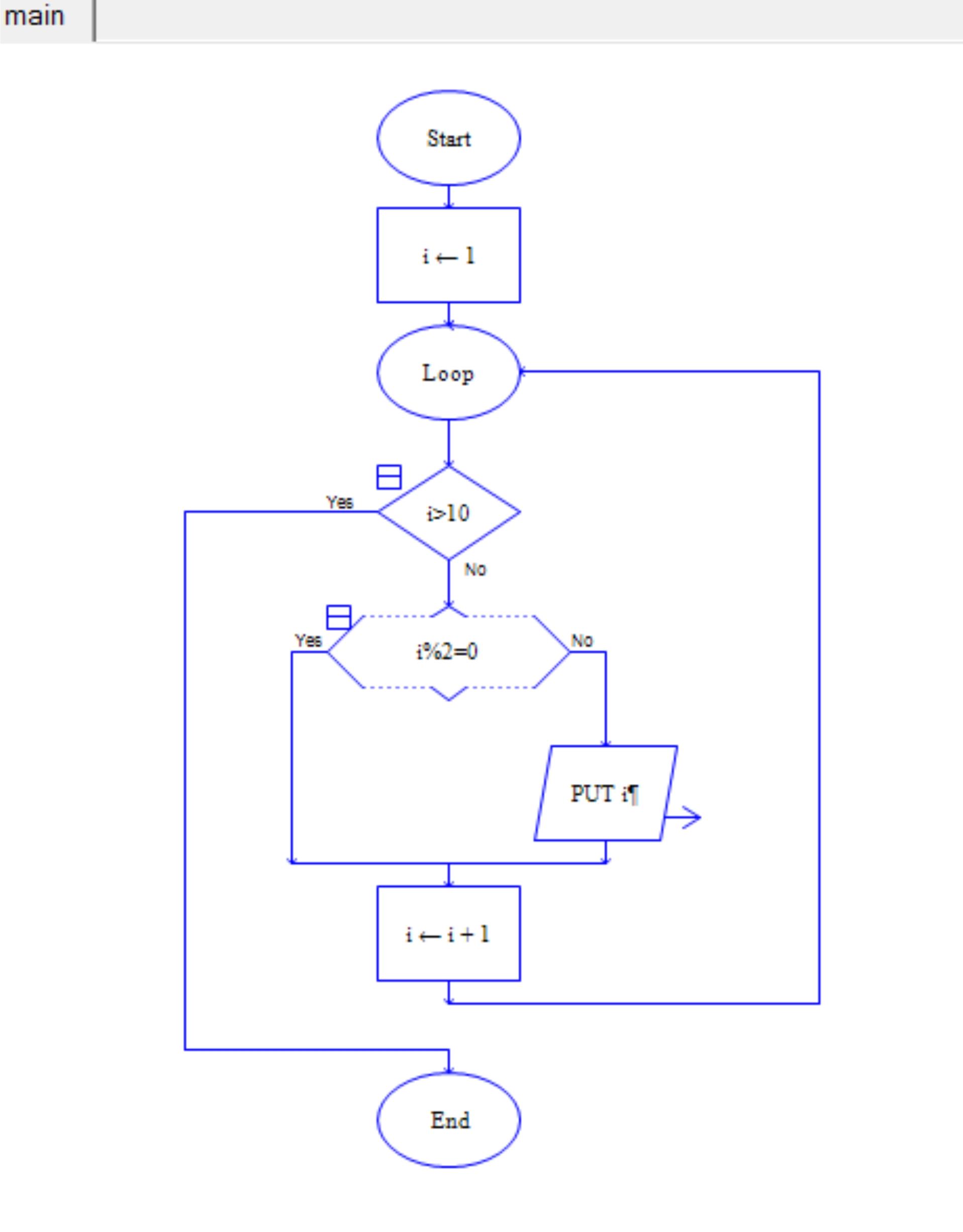 Contoh Flowchart Untuk Mencetak Bilangan Ganjil Dari 0 Sampai 10