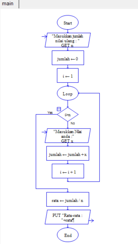 Contoh Flowchart Untuk Mencari Rata Rata Dari N Bilangan Bulat
